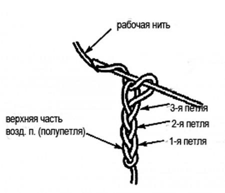 как посчитать петли цепочки